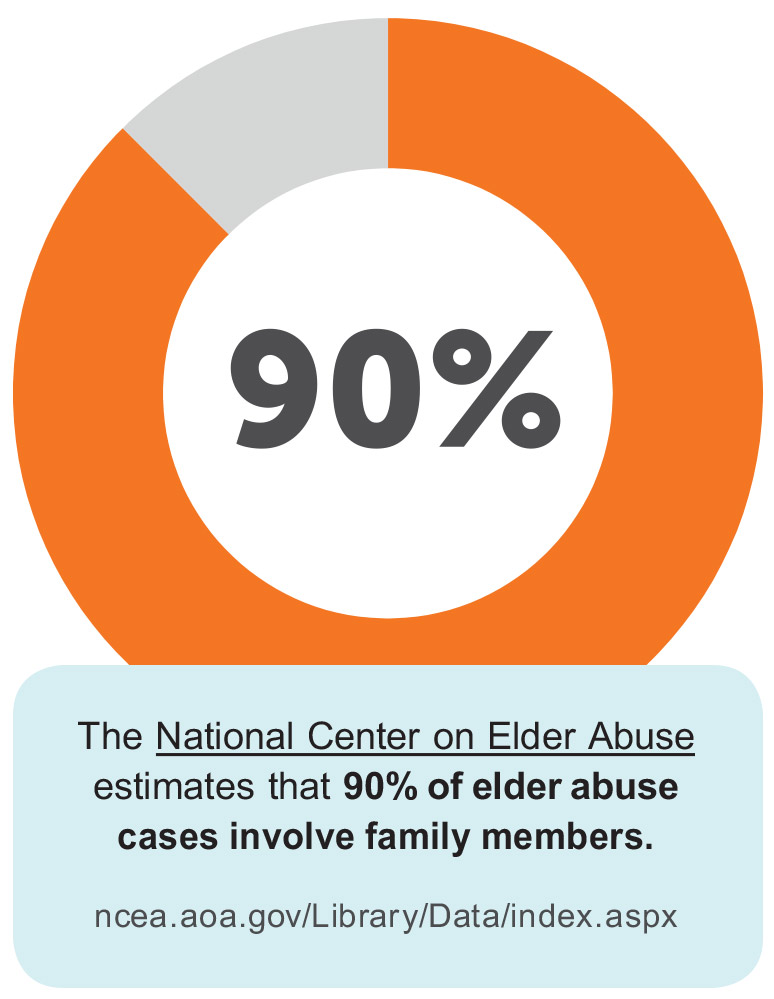 Protect Aging Adults-Elder abuse happens to 1 in 10 seniors